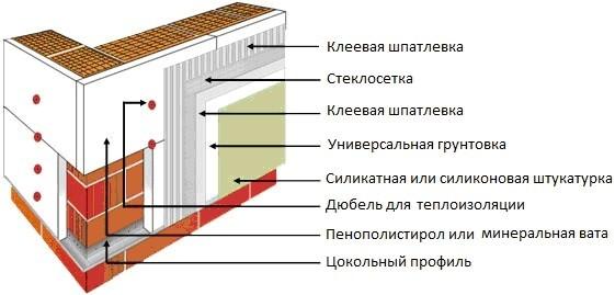 Устройство термошубы