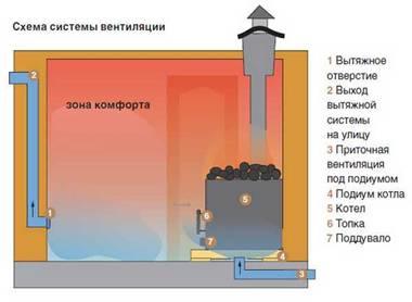 Схема вентиляции - 1