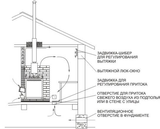 Схема вентиляции - 2